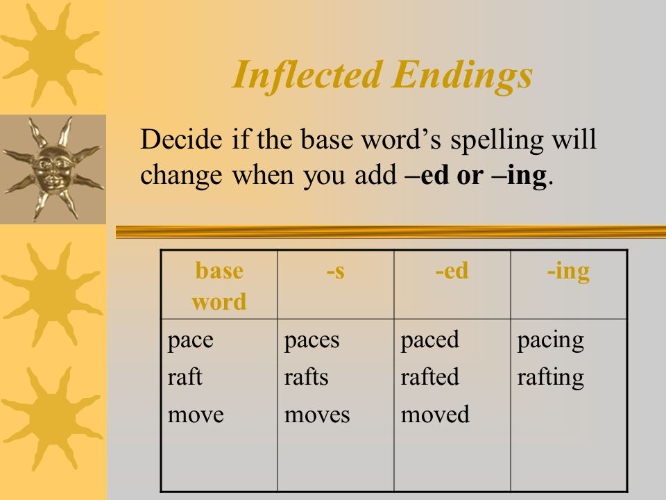 Inflected Endings Decide if the base word's spelling will change when you add –ed or –ing. base word -s-ed-ing pace raft move paces rafts moves paced