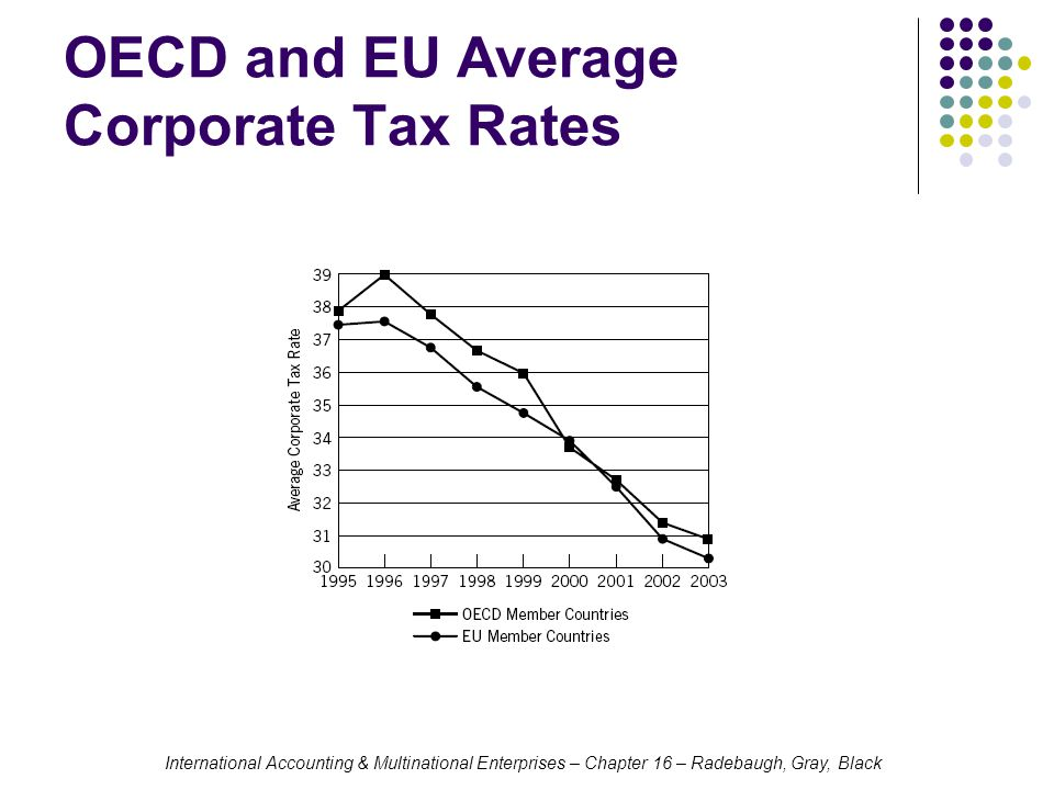 International Accounting & Multinational Enterprises – Chapter 16 – Radebaugh, Gray, Black Tax Incentives Foreign Sales Corporation Act of 1984 replaced the Domestic International Sales Corporation (DISC) legislation of 1972 DISC income was taxed to its shareholders at a reduced rate The FSC was established in response to criticism that the DISC was just a paper shell WTO ruled that the FSC incorrectly applied the territorial approach only to the export segment of foreign source income FSCs were phased out by 2001