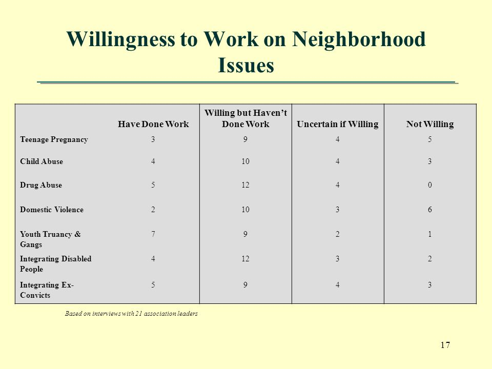 17 Willingness to Work on Neighborhood Issues Have Done Work Willing but Haven't Done WorkUncertain if WillingNot Willing Teenage Pregnancy3945 Child Abuse41043 Drug Abuse51240 Domestic Violence21036 Youth Truancy & Gangs 7921 Integrating Disabled People 41232 Integrating Ex- Convicts 5943 Based on interviews with 21 association leaders