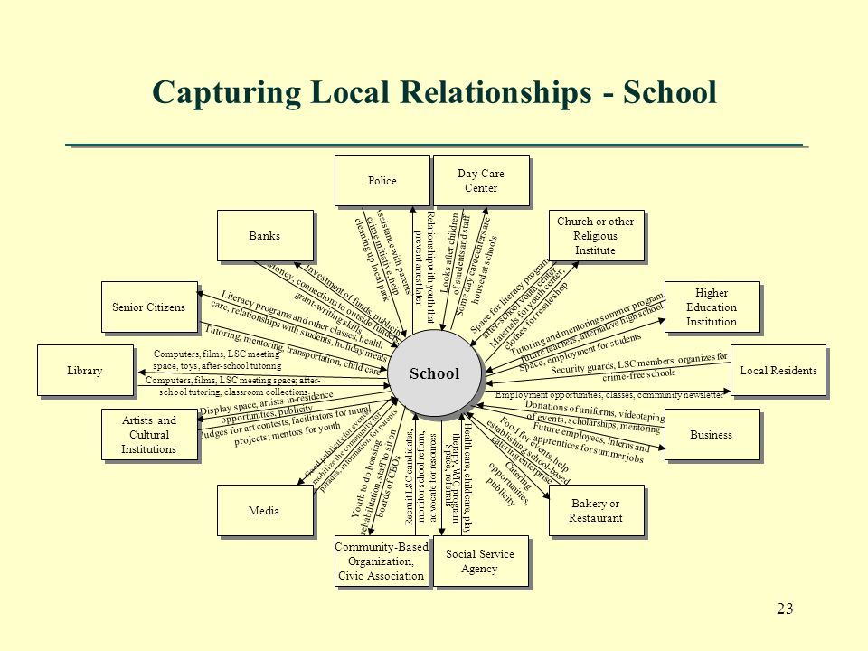 23 Capturing Local Relationships - School Relationship with youth that prevent arrest later Looks after children of students and staff Some day care centers are housed at schools Space for literacy program, after-school youth center Materials for youth center, clothes for resale shop Tutoring and mentoring summer program, future teachers, alternative high school Space, employment for students Security guards, LSC members, organizes for crime-free schools Employment opportunities, classes, community newsletter Donations of uniforms, videotaping of events, scholarships, mentoring Future employees, interns and apprentices for summer jobs Food for events, help establishing school-based catering enterprise Catering opportunities, publicity Health care, child care, play therapy, WIC program Space, referrals Recruit LSC candidates, monitor school reform, advocate for resources Youth to do housing rehabilitation, staff to sit on boards of CBOs Good publicity for events, mobilize the community for parades, information for parents Judges for art contests, facilitators for mural projects; mentors for youth Display space, artists-in-residence opportunities, publicity Computers, films, LSC meeting space; after- school tutoring, classroom collections Computers, films, LSC meeting space, toys, after-school tutoring Tutoring, mentoring, transportation, child care Literacy programs and other classes, health care, relationships with students, holiday meals Money, connections to outside funders, grant-writing skills Investment of funds, publicity Assistance with parents' crime initiative, help cleaning up local park Police Day Care Center Church or other Religious Institute Higher Education Institution Local Residents Business Bakery or Restaurant Community-Based Organization, Civic Association Media Artists and Cultural Institutions Library Senior Citizens Banks Social Service Agency School