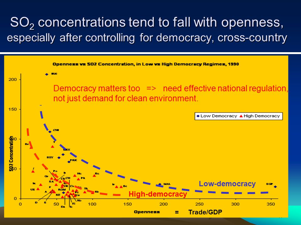 17 SO 2 concentrations tend to fall with openness, especially after controlling for democracy, cross-country High-democracy Low-democracy = Trade/GDP Democracy matters too => need effective national regulation, not just demand for clean environment.