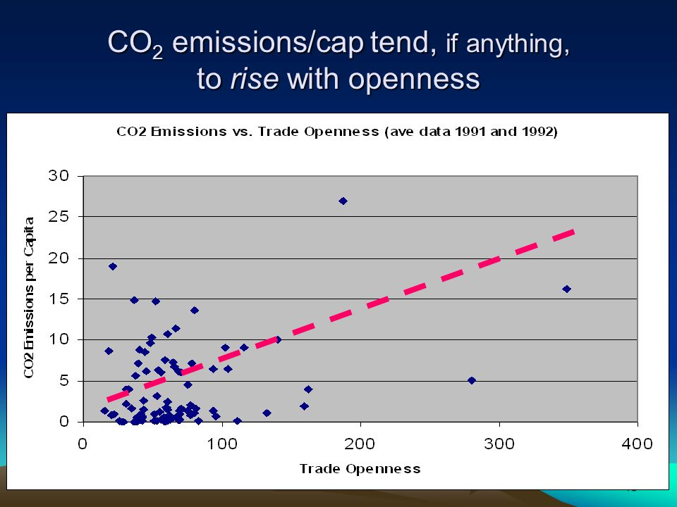 18 CO 2 emissions/cap tend, if anything, to rise with openness