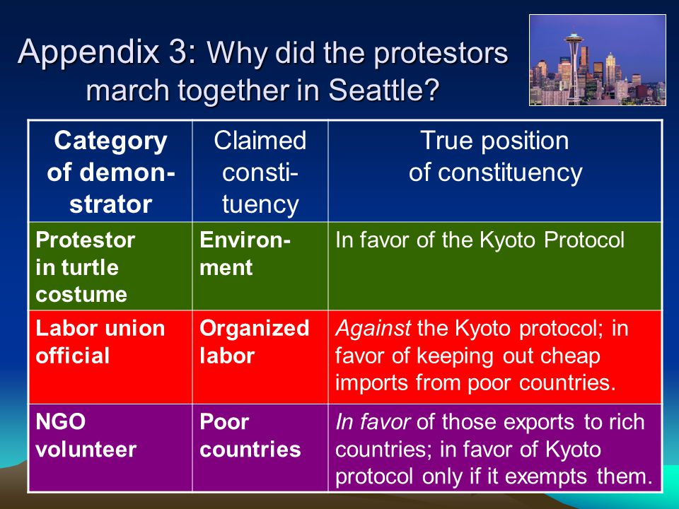 58 Appendix 3: Why did the protestors march together in Seattle.