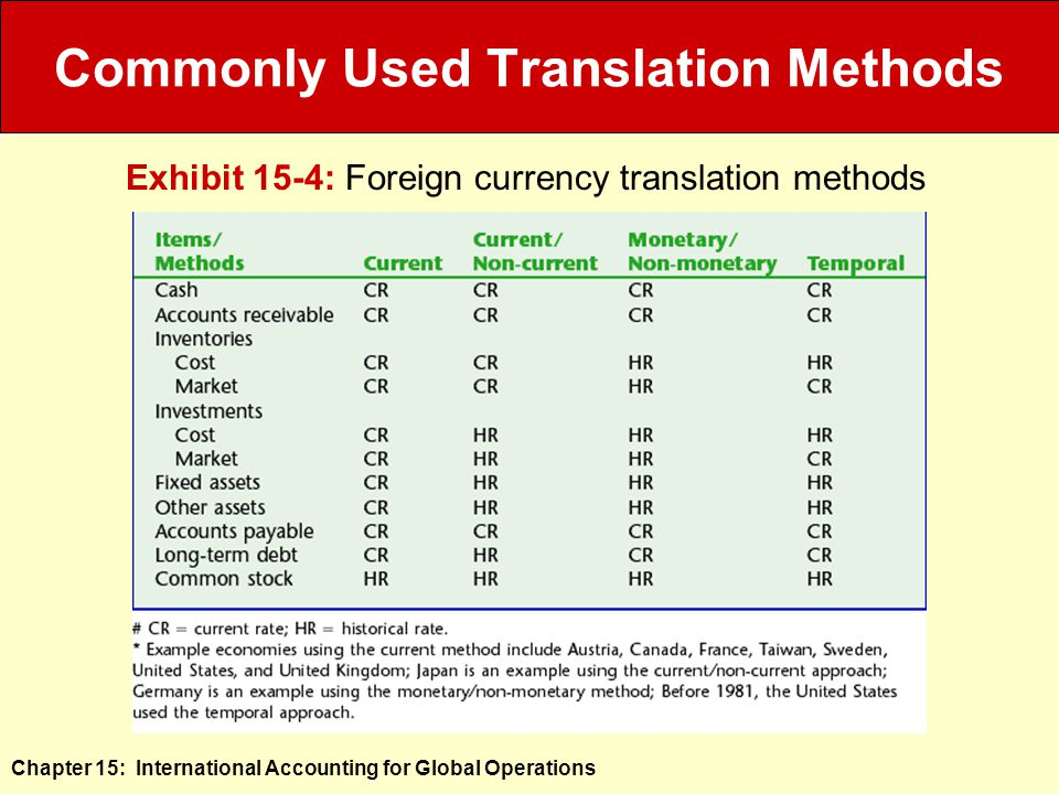 Chapter 15: International Accounting for Global Operations Commonly Used Translation Methods Exhibit 15-4: Foreign currency translation methods