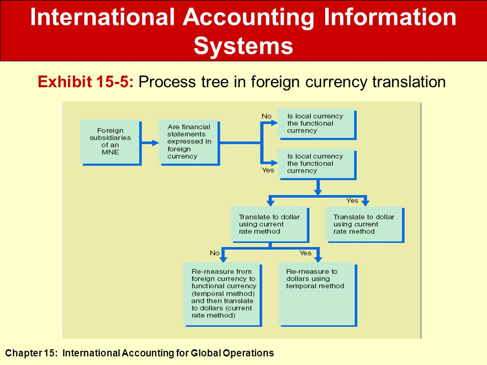 Chapter 15: International Accounting for Global Operations International Accounting Information Systems Exhibit 15-5: Process tree in foreign currency translation