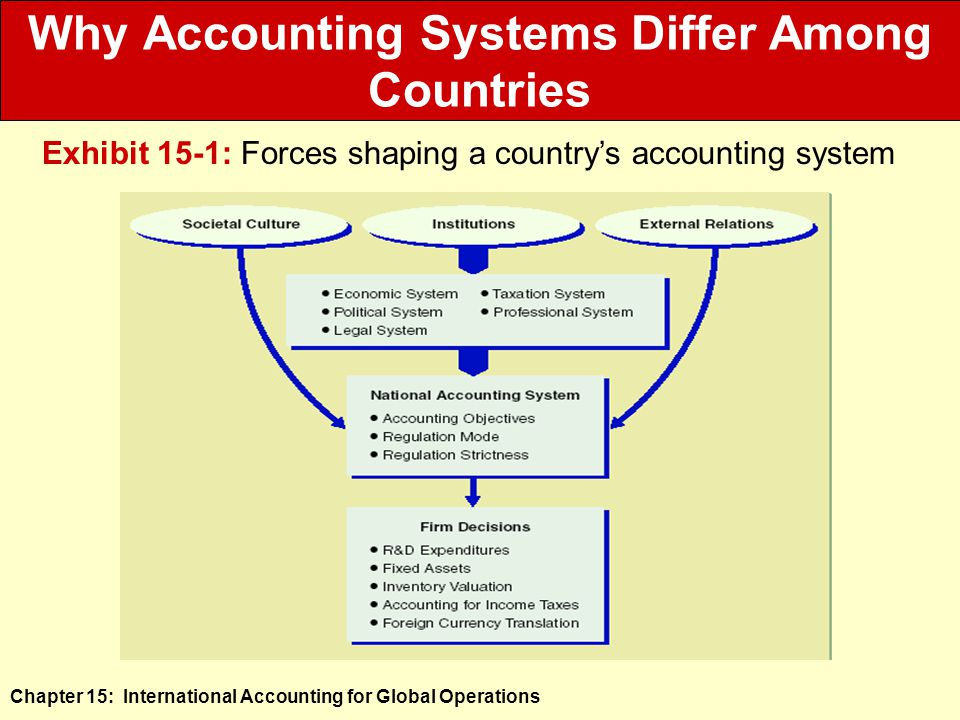 Chapter 15: International Accounting for Global Operations Why Accounting Systems Differ Among Countries Exhibit 15-1: Forces shaping a country's accounting system