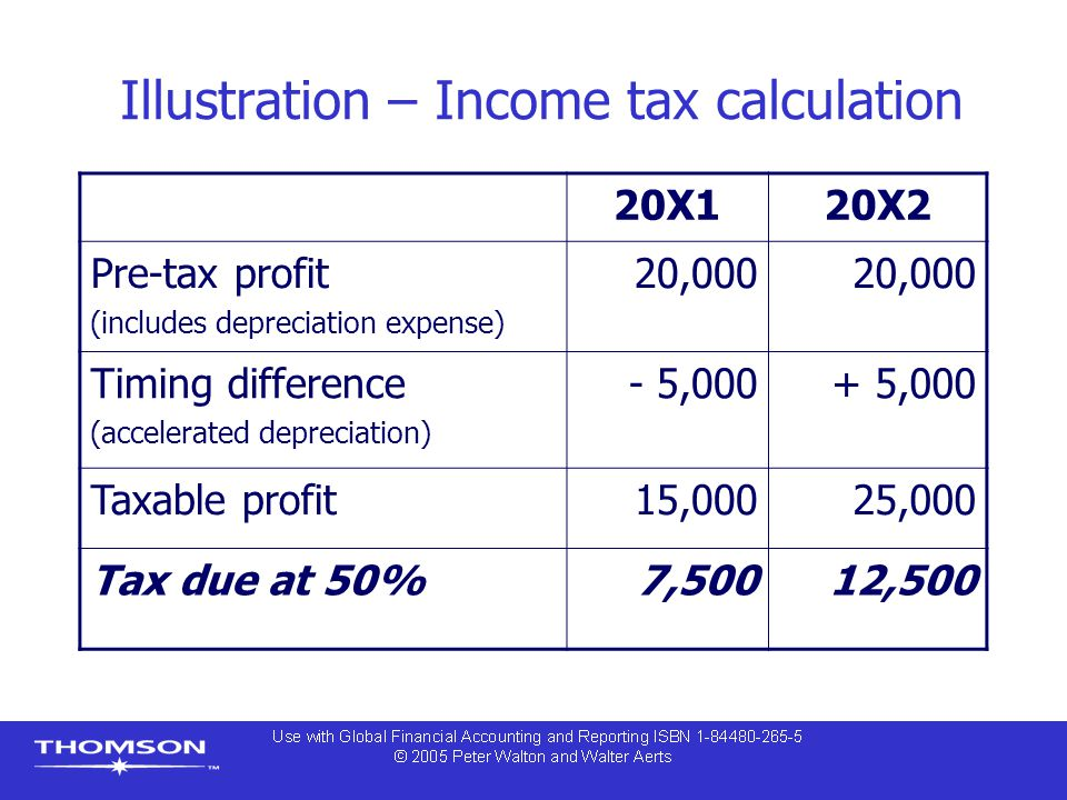 Illustration – Income tax calculation 20X120X2 Pre-tax profit (includes depreciation expense) 20,000 Timing difference (accelerated depreciation) - 5,000+ 5,000 Taxable profit15,00025,000 Tax due at 50%7,50012,500