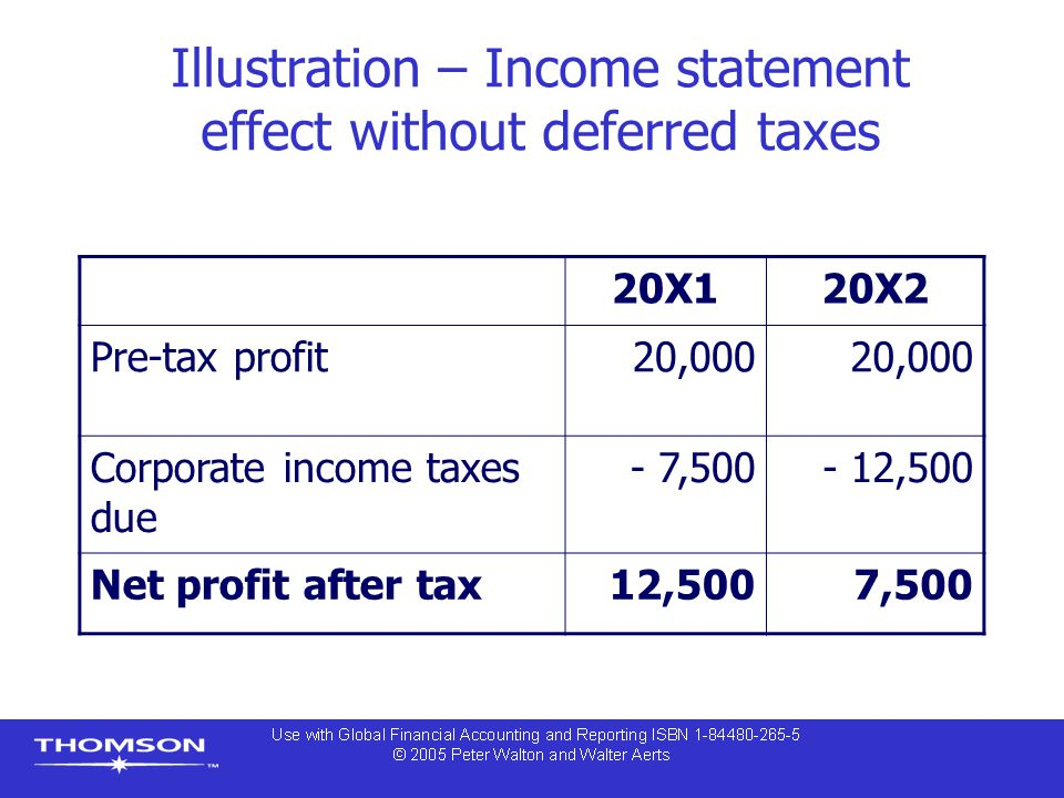 Illustration – Income statement effect without deferred taxes 20X120X2 Pre-tax profit20,000 Corporate income taxes due - 7,500- 12,500 Net profit after tax12,5007,500