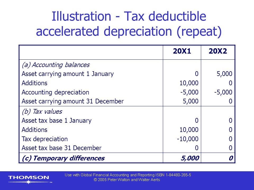Illustration - Tax deductible accelerated depreciation (repeat) 20X120X2 (a) Accounting balances Asset carrying amount 1 January Additions Accounting