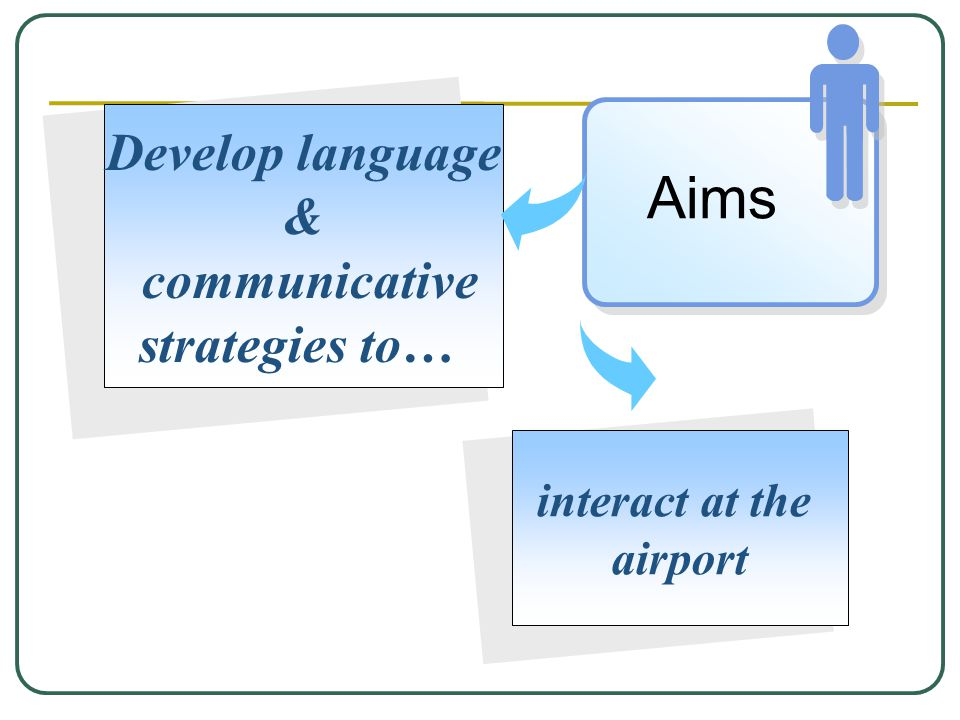 interact at the airport Develop language & communicative strategies to… Aims