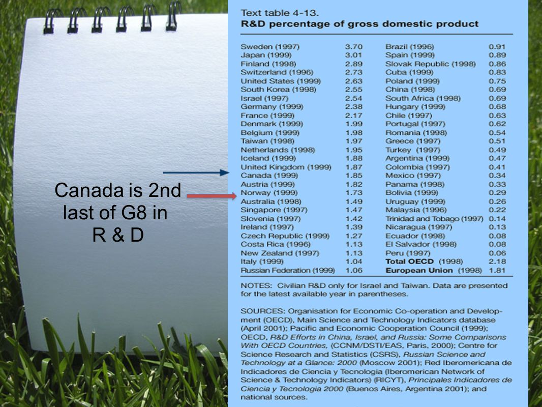 Canada is 2nd last of G8 in R & D