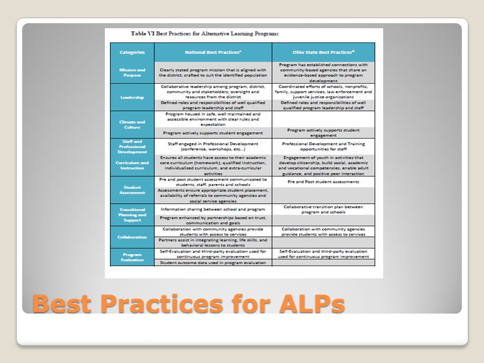 Best Practices for ALPs