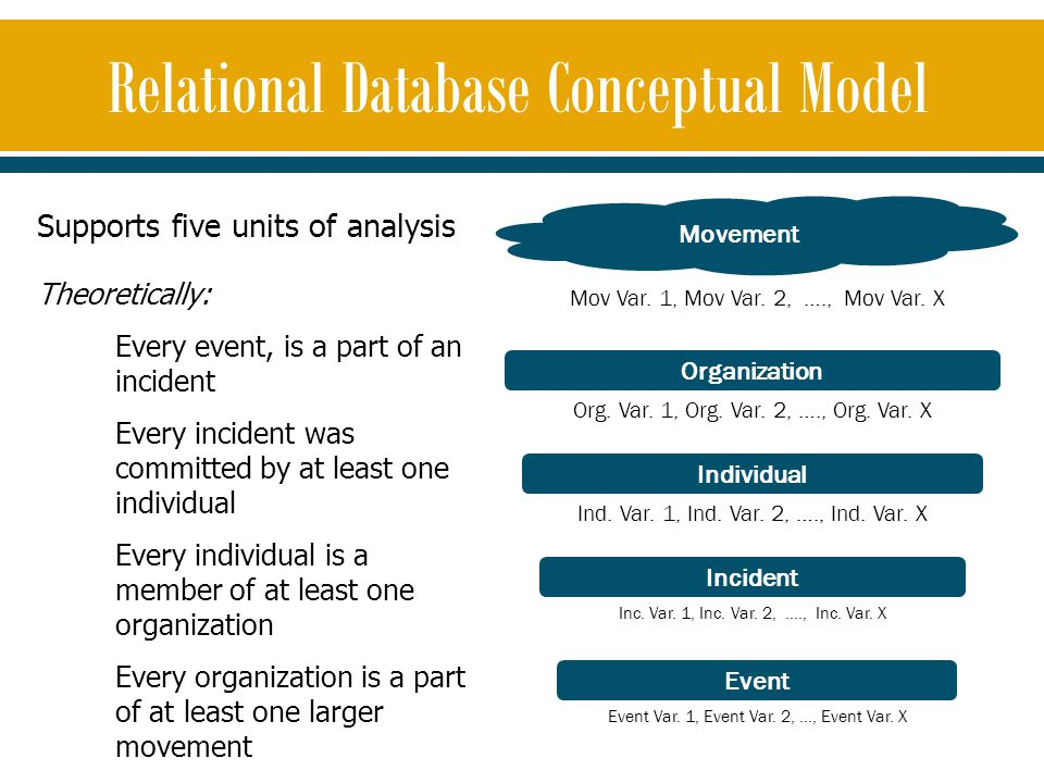 Supports five units of analysis Theoretically: Every event, is a part of an incident Every incident was committed by at least one individual Every ind