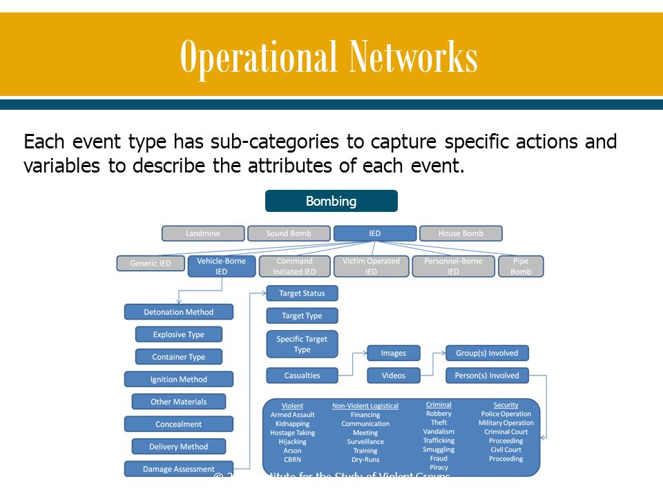Each event type has sub-categories to capture specific actions and variables to describe the attributes of each event. Bombing Operational Networks ©