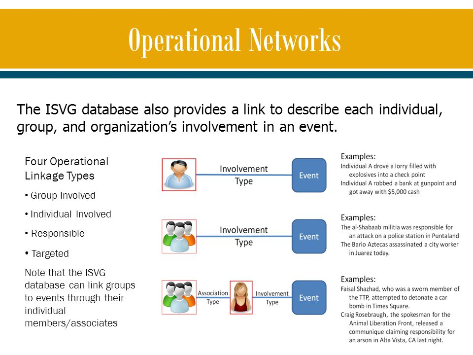 The ISVG database also provides a link to describe each individual, group, and organization's involvement in an event. Four Operational Linkage Types