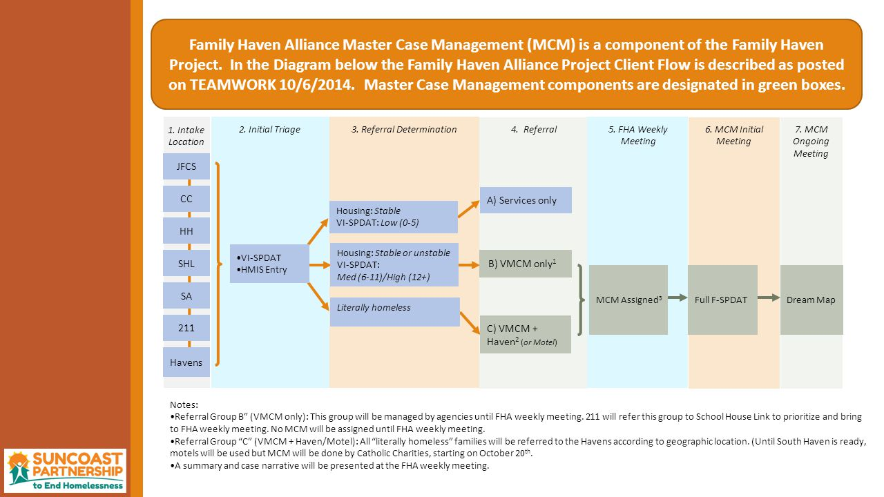  Creating a Case Plan: Service Items As part of FAMILY HAVEN ALLIANCE MASTER CASE MANAGEMENT, SERVICES may be provided to help clients achieve their GOALS and complete ACTION STEPS toward these GOALS.