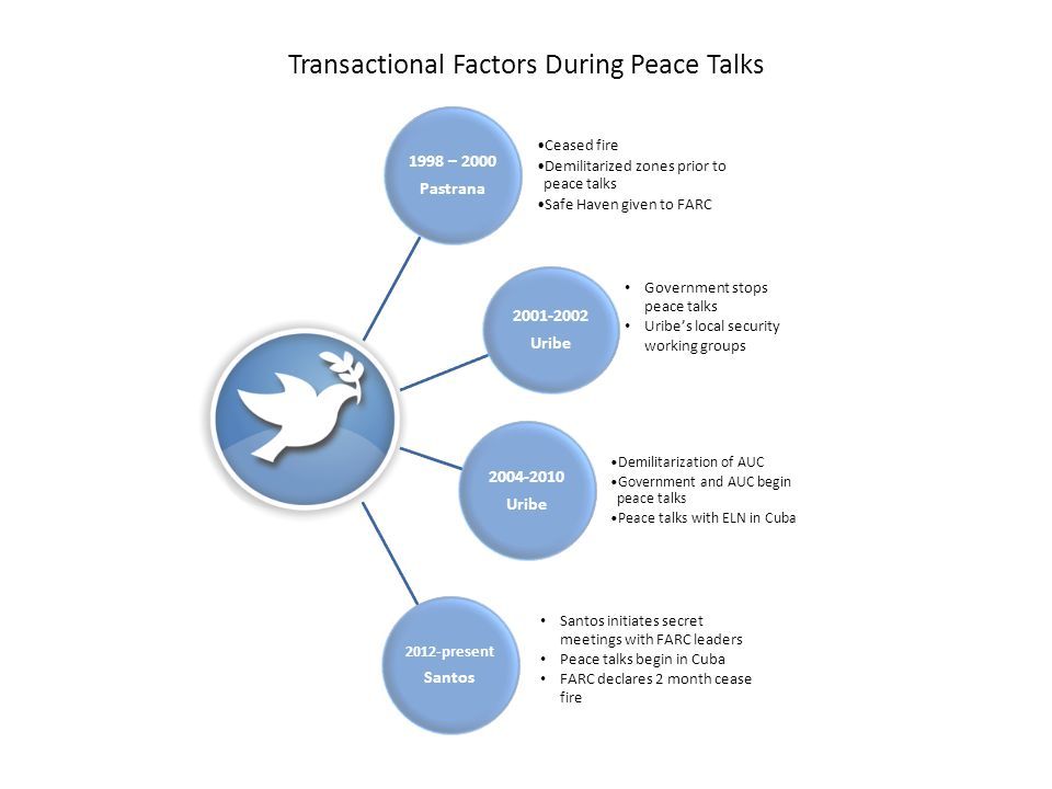 Supporters of Colombia's Peace Talks OBSERVERS VENEZUELA USA GUARANTORS OF THE PEACE PROCESS CUBA NORWAY Land reform Guarantees of political opposition Drug trafficking Rights of Victims of the conflict End of armed conflict Agenda Key Areas Columbia's Current Peace Process FARC & Government Negotiators