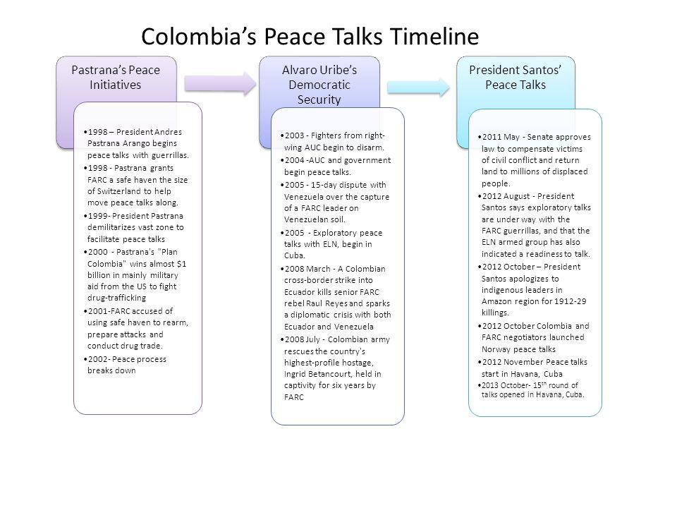 Pastrana's Peace Initiatives 1998 – President Andres Pastrana Arango begins peace talks with guerrillas.