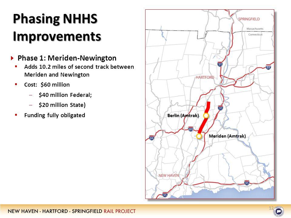 Phasing NHHS Improvements 12  Phase 1: Meriden-Newington  Adds 10.2 miles of second track between Meriden and Newington  Cost: $60 million –$40 million Federal; –$20 million State)  Funding fully obligated Meriden (Amtrak) Berlin (Amtrak)