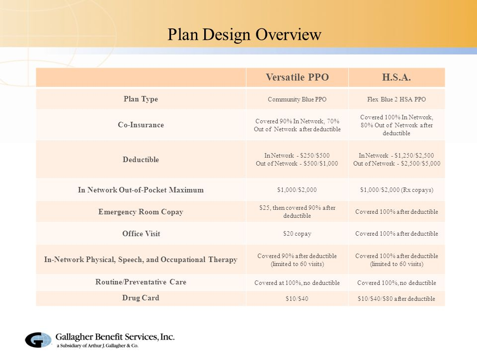2014 Medical Plan Financials Versatile PPO Plan Monthly Employee Premium Contribution Levels: Single - $15.00 Two Person - $30.00 Family - $45.00 H.S.A.