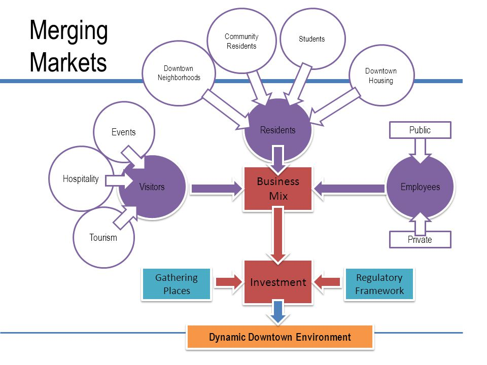 Merging Markets Dynamic Downtown Environment Employees Business Mix Business Mix Visitors Residents Students Downtown Neighborhoods Downtown Housing Investment Tourism Private Hospitality Events Regulatory Framework Regulatory Framework Public Gathering Places Community Residents