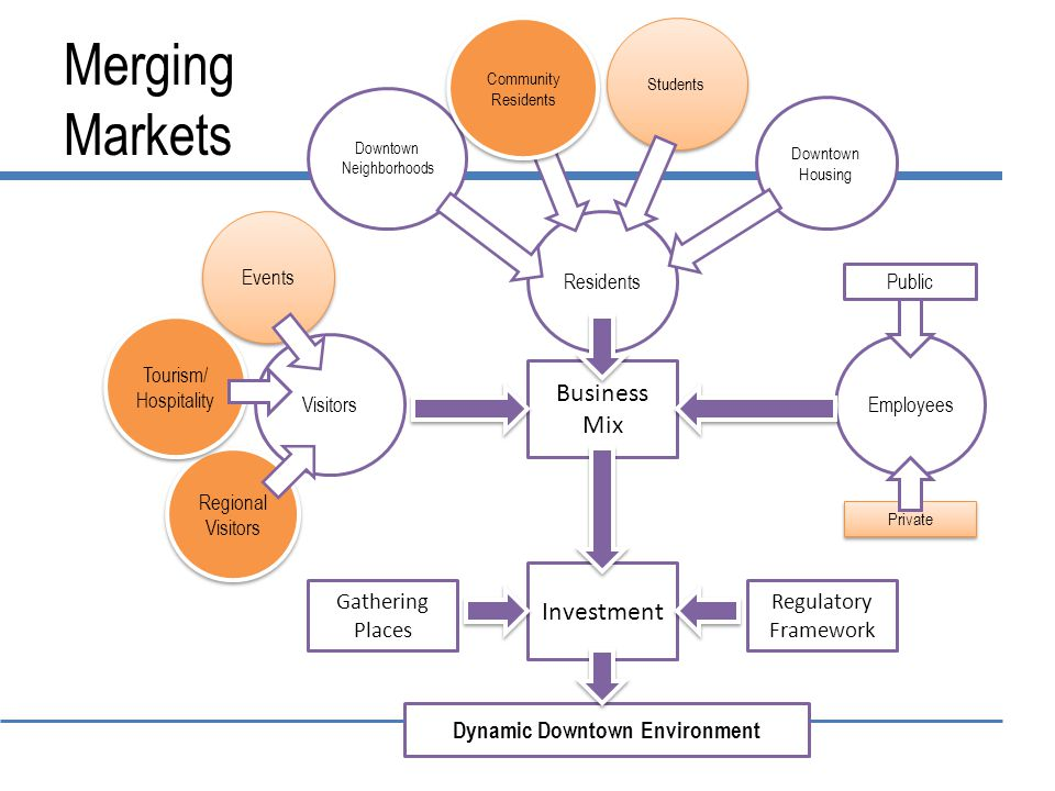 Merging Markets Dynamic Downtown Environment Employees Business Mix Visitors Residents Students Downtown Neighborhoods Downtown Housing Investment Regional Visitors Regional Visitors Private Tourism/ Hospitality Tourism/ Hospitality Events Regulatory Framework Public Gathering Places Community Residents Community Residents