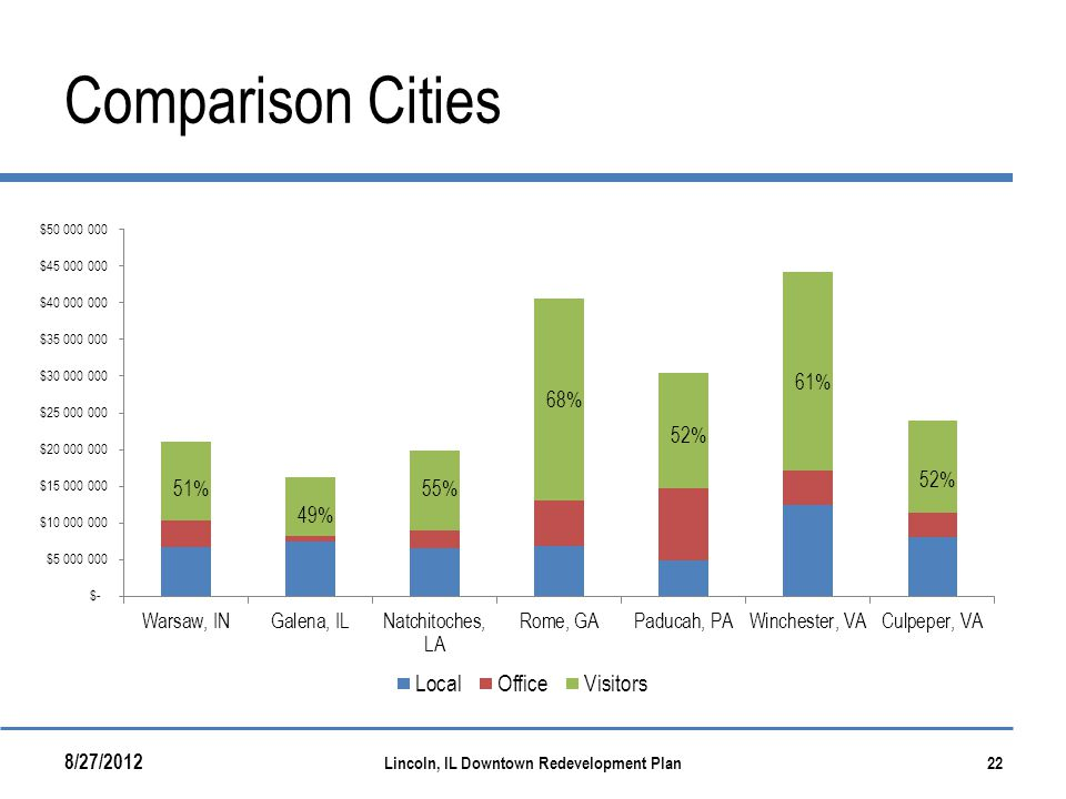 Comparison Cities 8/27/2012 Lincoln, IL Downtown Redevelopment Plan22 51% 49% 55% 68% 52% 61% 52%