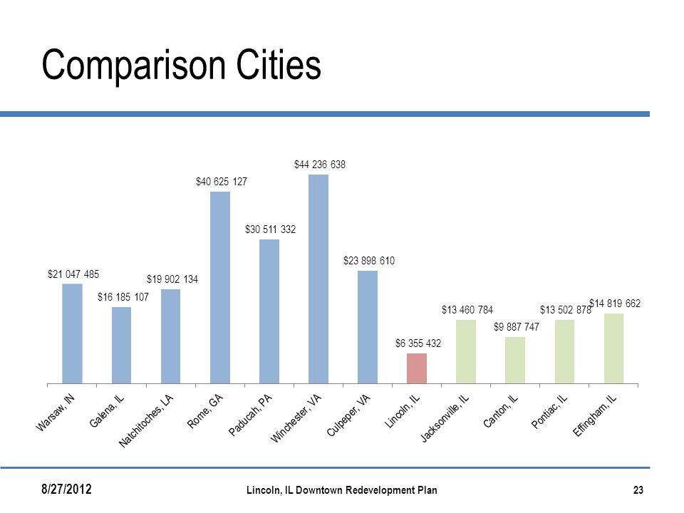 Comparison Cities 8/27/2012 Lincoln, IL Downtown Redevelopment Plan23