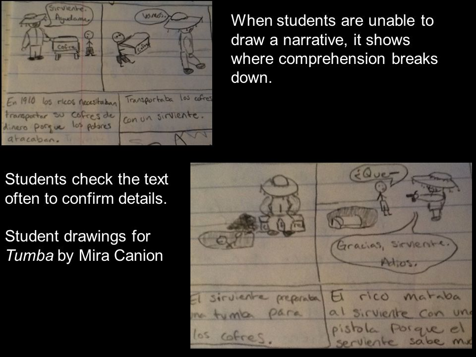 When students are unable to draw a narrative, it shows where comprehension breaks down. Students check the text often to confirm details. Student draw