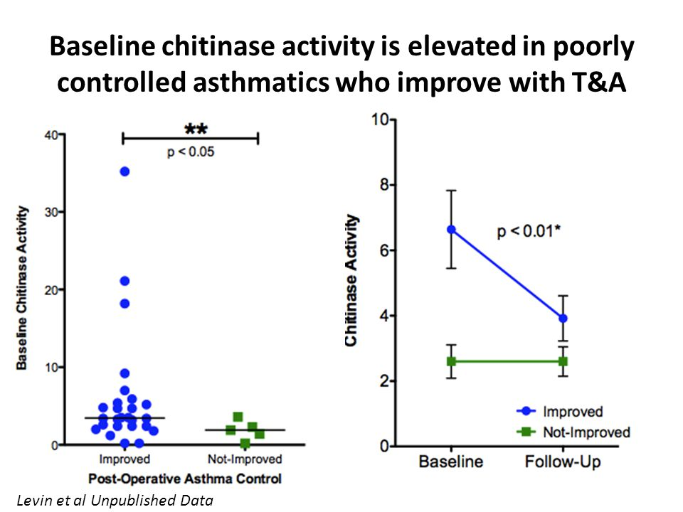 Baseline chitinase activity is elevated in poorly controlled asthmatics who improve with T&A Levin et al Unpublished Data
