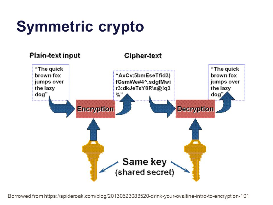 Symmetric crypto Borrowed from https://spideroak.com/blog/20130523083520-drink-your-ovaltine-intro-to-encryption-101