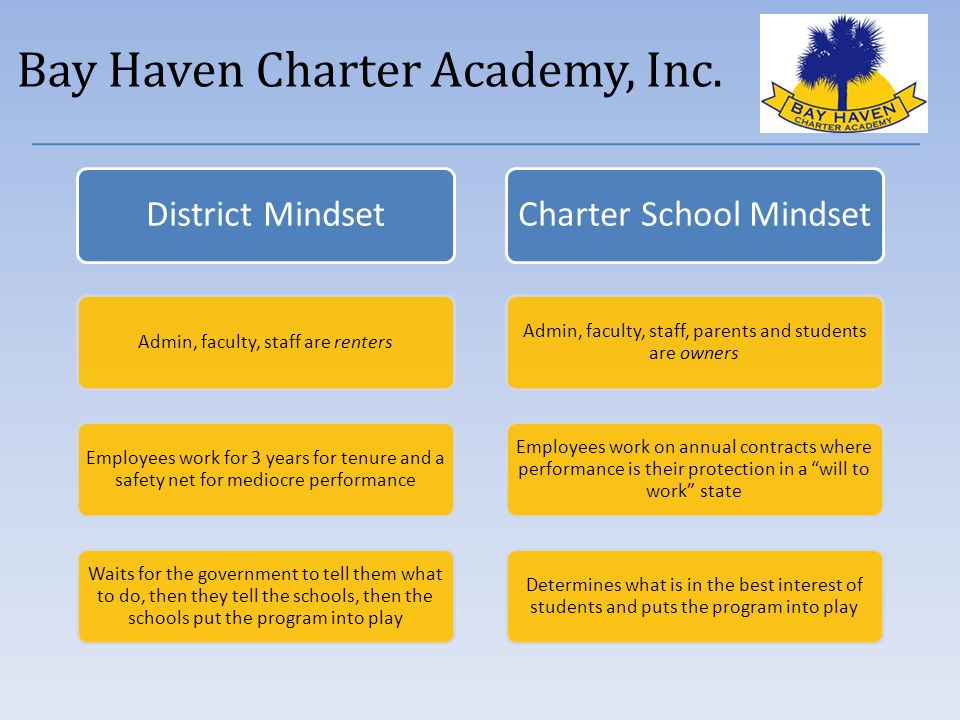Bay Haven Charter Academy, Inc.