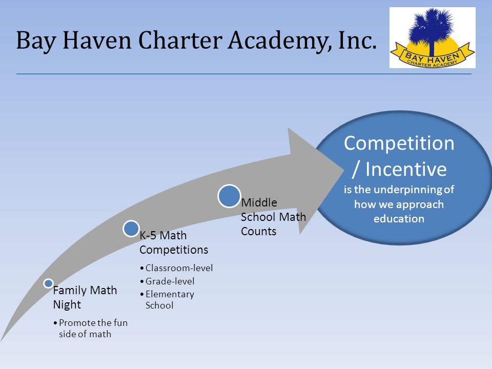 Competition / Incentive is the underpinning of how we approach education Family Math Night Promote the fun side of math K-5 Math Competitions Classroom-level Grade-level Elementary School Middle School Math Counts Bay Haven Charter Academy, Inc.