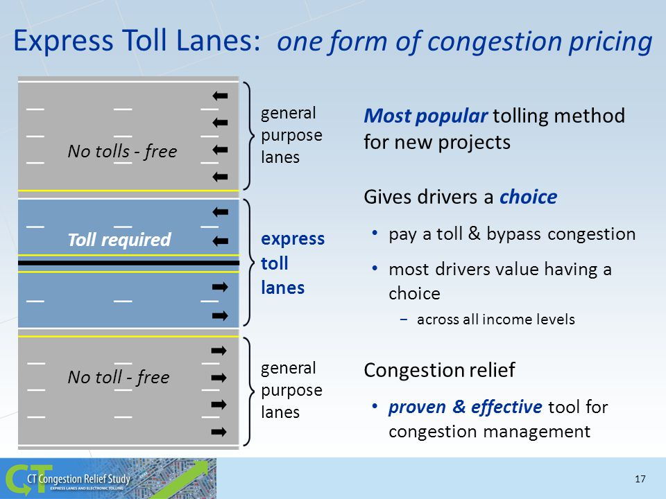 Most popular tolling method for new projects Gives drivers a choice pay a toll & bypass congestion most drivers value having a choice −across all inco