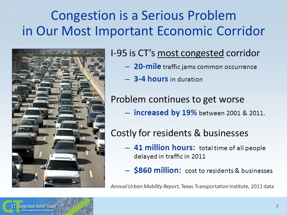 I-95 is CT's most congested corridor – 20-mile traffic jams common occurrence – 3-4 hours in duration Problem continues to get worse – increased by 19