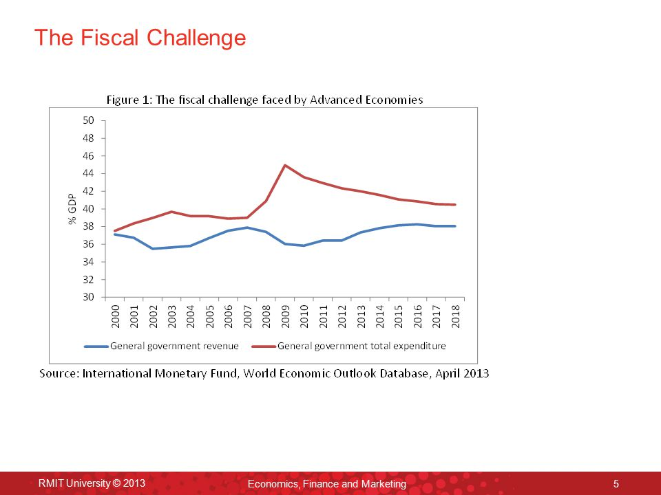 The Fiscal Challenge RMIT University © 2013 Economics, Finance and Marketing 5
