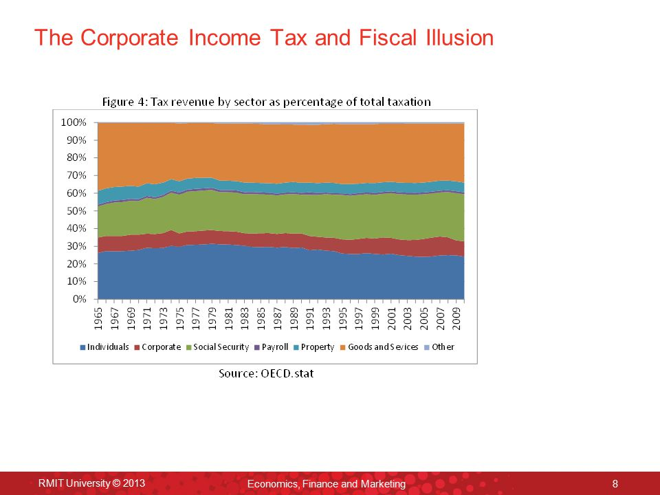 Is the Corporate Tax Base being eroded? RMIT University © 2013 Economics, Finance and Marketing 9