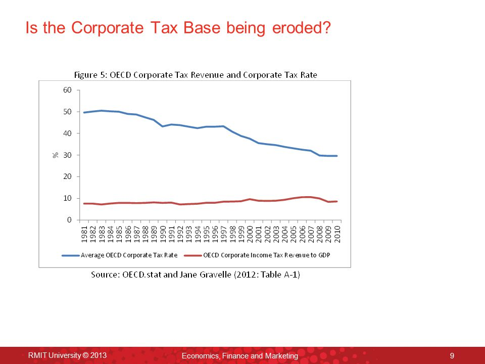 Is the Corporate Tax Base being eroded.