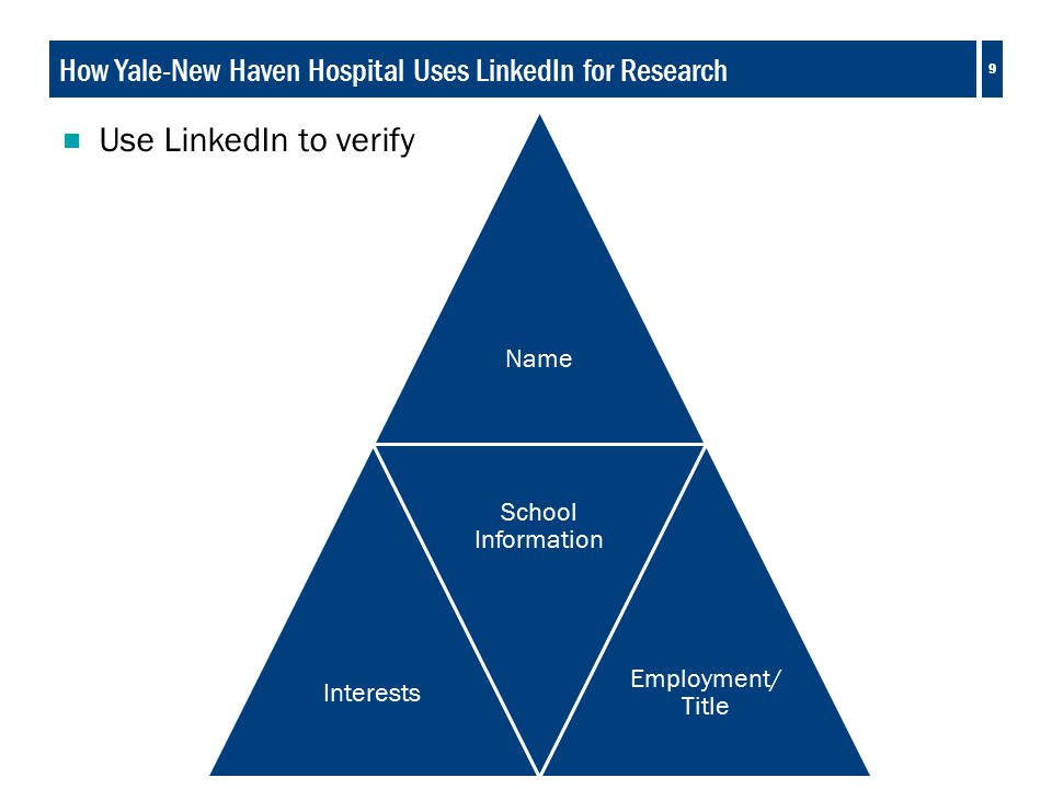 9 How Yale-New Haven Hospital Uses LinkedIn for Research  Use LinkedIn to verify NameInterests School Information Employment/ Title