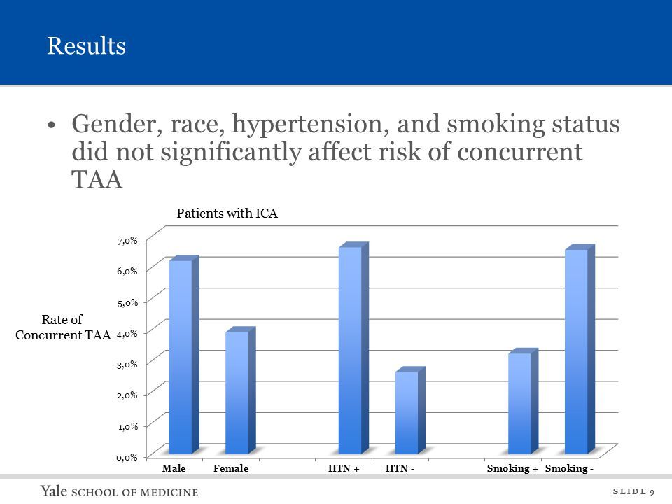 S L I D E 9 Results Gender, race, hypertension, and smoking status did not significantly affect risk of concurrent TAA Rate of Concurrent TAA Patients with ICA
