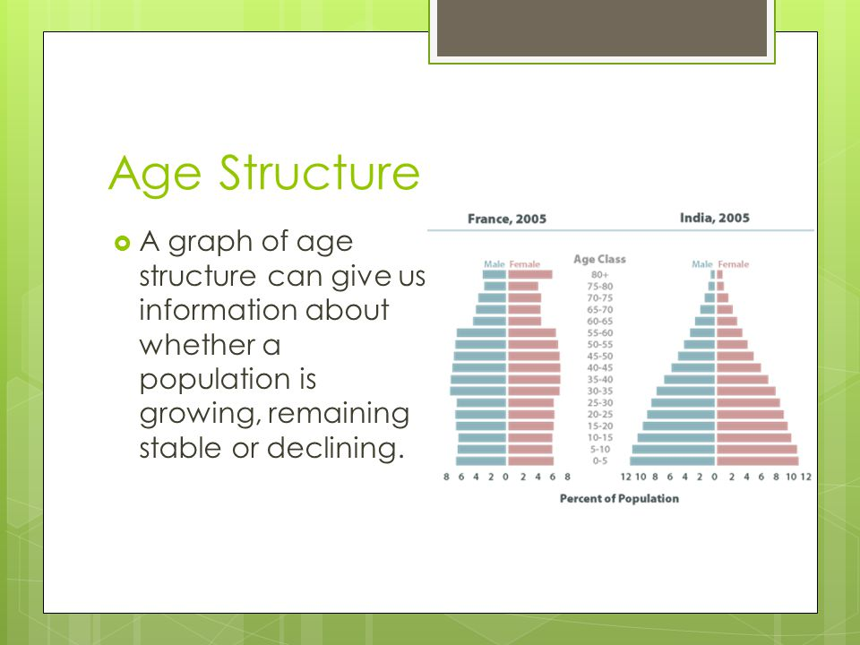 Age Structure  A graph of age structure can give us information about whether a population is growing, remaining stable or declining.