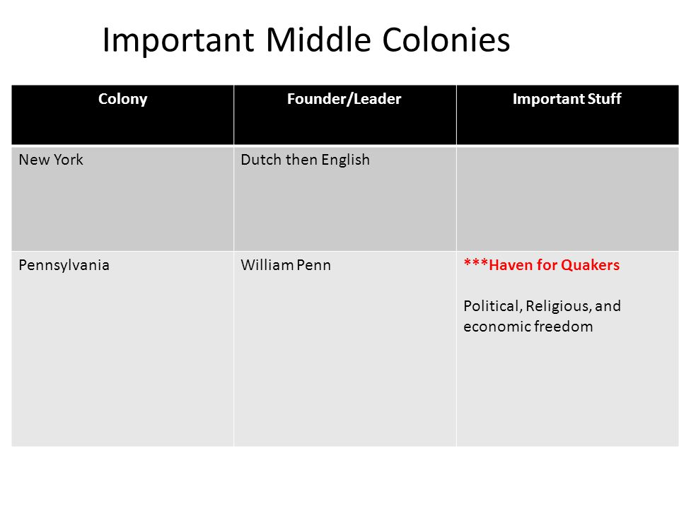 Important Middle Colonies ColonyFounder/LeaderImportant Stuff New YorkDutch then English PennsylvaniaWilliam Penn***Haven for Quakers Political, Religious, and economic freedom