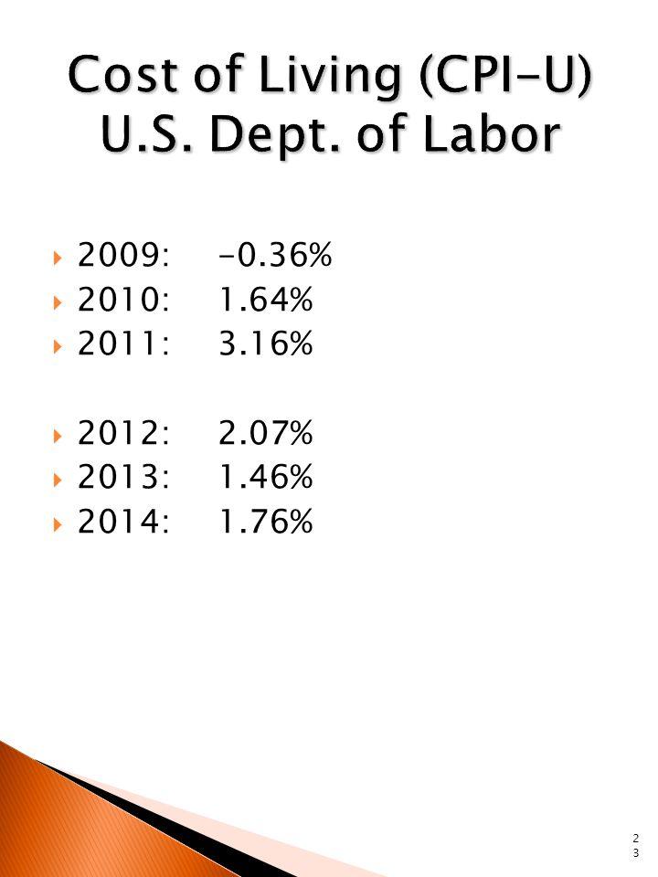  2009:-0.36%  2010:1.64%  2011:3.16%  2012:2.07%  2013:1.46%  2014:1.76% 23