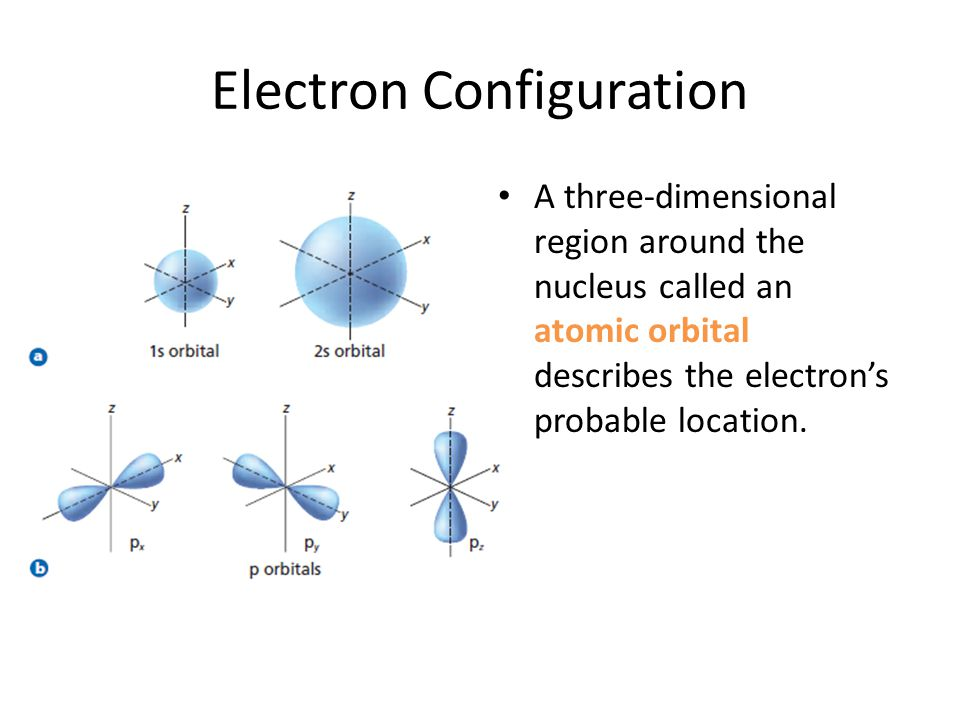 Electron Configuration A three-dimensional region around the nucleus called an atomic orbital describes the electron's probable location.