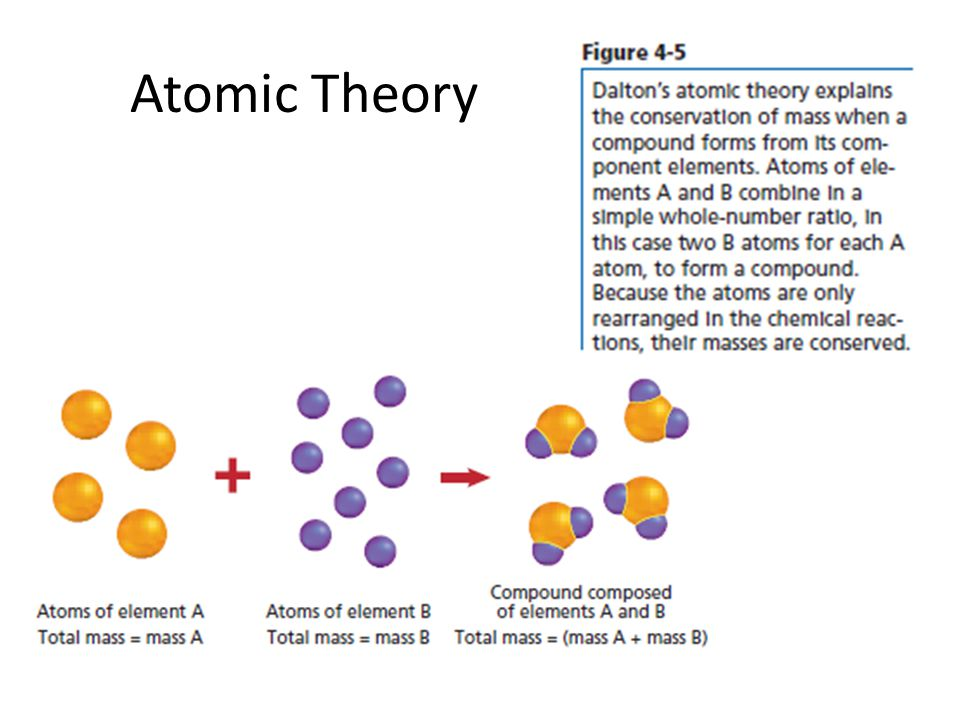 Exit Question 10/30 Why does the Lewis dot diagram for helium look different than the diagrams for the other noble gases?