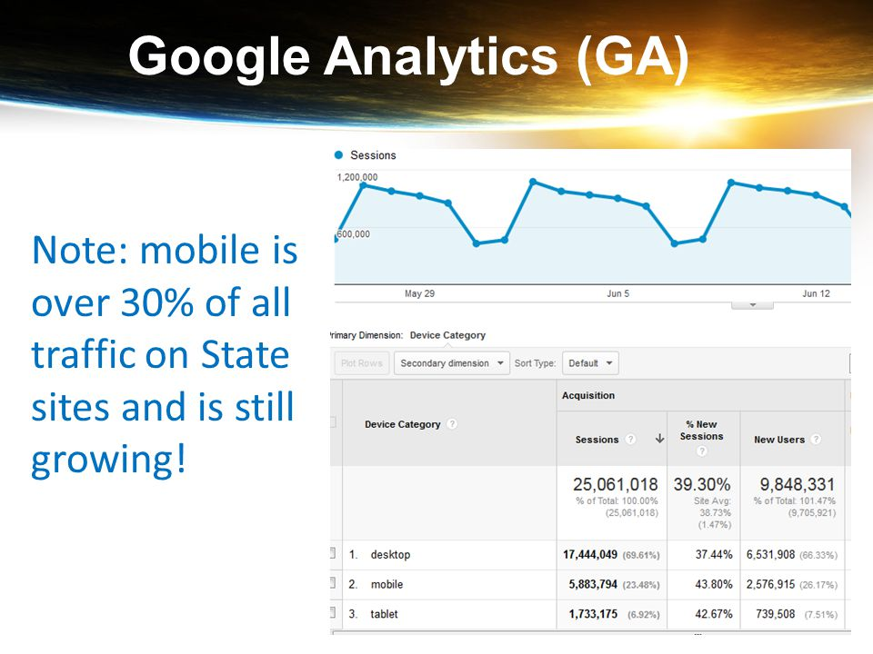Google Analytics (GA) Note: mobile is over 30% of all traffic on State sites and is still growing!