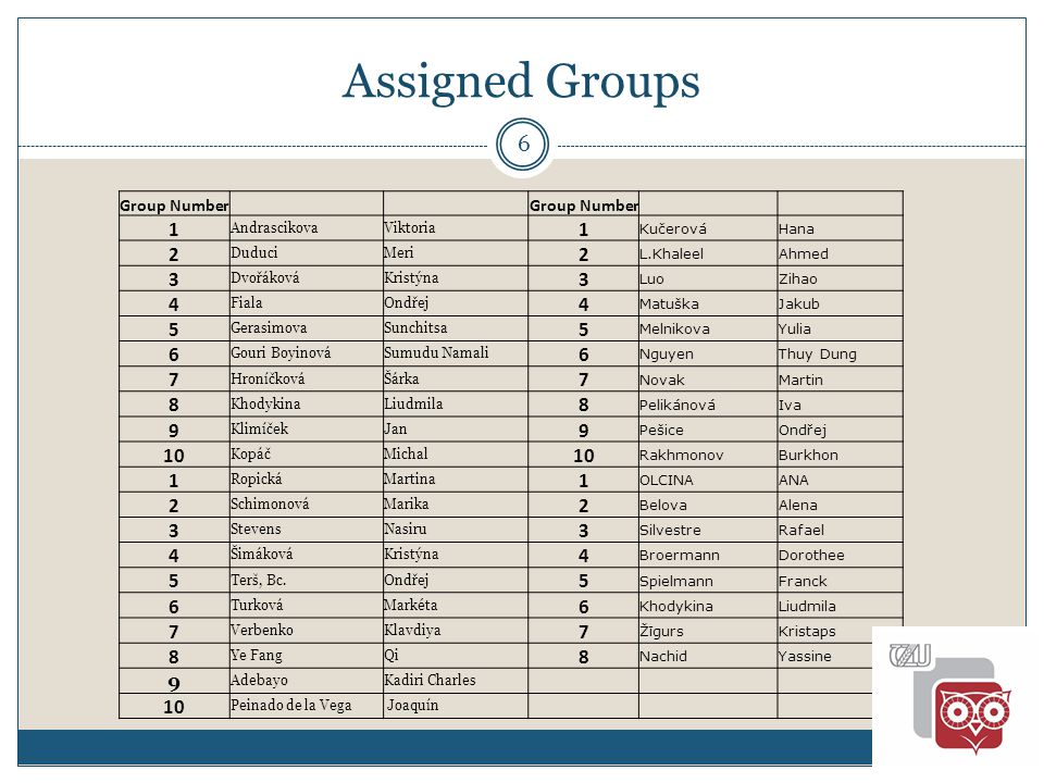 Assigned Groups 6 Group Number 1 AndrascikovaViktoria 1 KučerováHana 2 DuduciMeri 2 L.KhaleelAhmed 3 DvořákováKristýna 3 LuoZihao 4 FialaOndřej 4 MatuškaJakub 5 GerasimovaSunchitsa 5 MelnikovaYulia 6 Gouri BoyinováSumudu Namali 6 NguyenThuy Dung 7 HroníčkováŠárka 7 NovakMartin 8 KhodykinaLiudmila 8 PelikánováIva 9 KlimíčekJan 9 PešiceOndřej 10 KopáčMichal 10 RakhmonovBurkhon 1 RopickáMartina 1 OLCINAANA 2 SchimonováMarika 2 BelovaAlena 3 StevensNasiru 3 SilvestreRafael 4 ŠimákováKristýna 4 BroermannDorothee 5 Terš, Bc.Ondřej 5 SpielmannFranck 6 TurkováMarkéta 6 KhodykinaLiudmila 7 VerbenkoKlavdiya 7 ŽīgursKristaps 8 Ye FangQi 8 NachidYassine 9 AdebayoKadiri Charles 10 Peinado de la Vega Joaquín