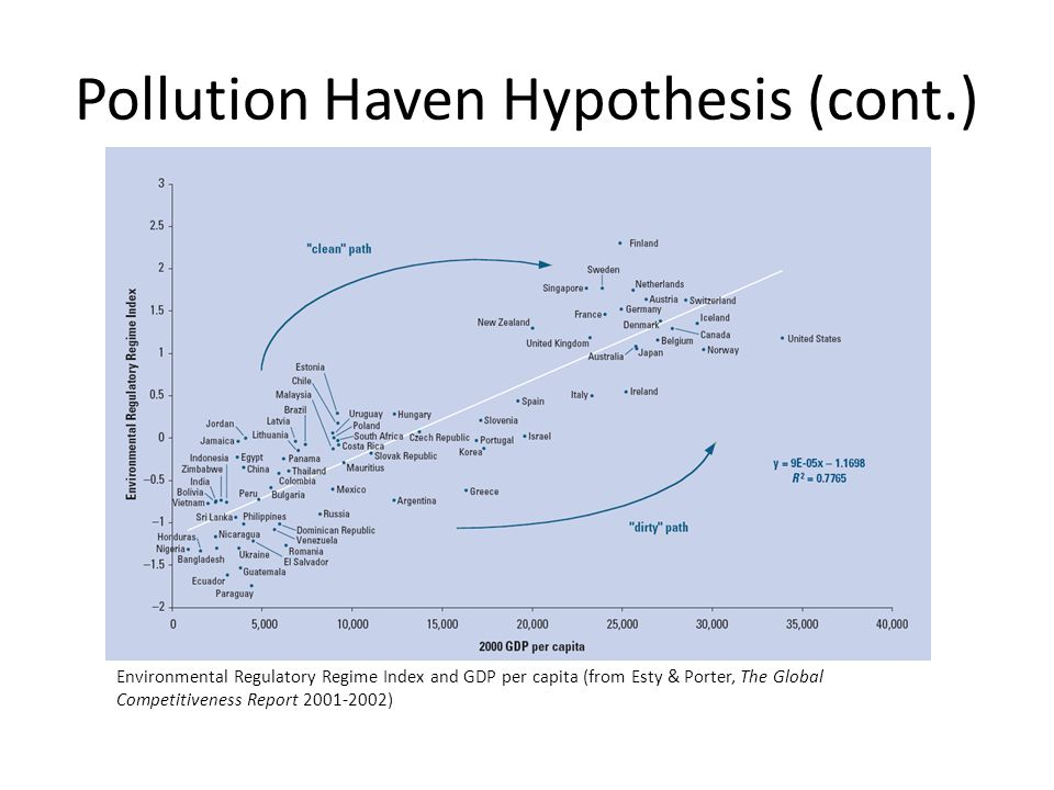 Pollution Haven Hypothesis (cont.) Environmental Regulatory Regime Index and GDP per capita (from Esty & Porter, The Global Competitiveness Report 2001-2002)