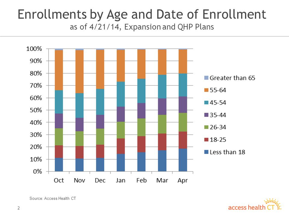 2 Enrollments by Age and Date of Enrollment as of 4/21/14, Expansion and QHP Plans Source: Access Health CT