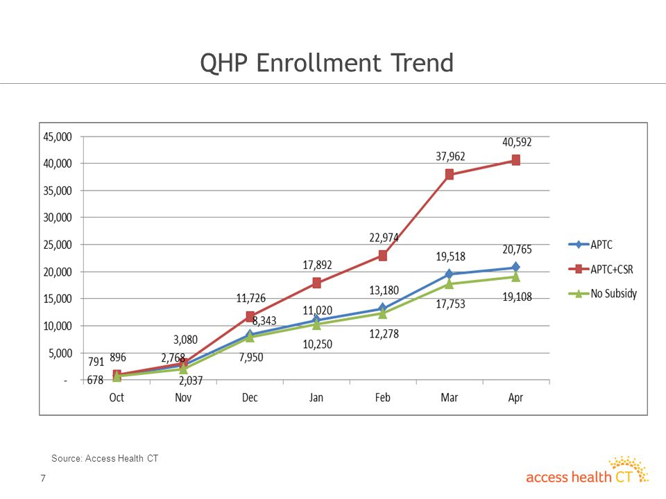 7 QHP Enrollment Trend Source: Access Health CT